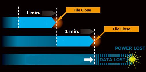 Periodic File Close